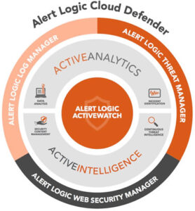 alert logic cloud