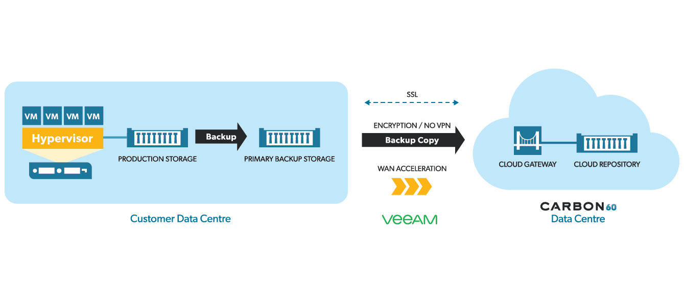 Carbon60 Diagram Backup-as-a-Service (BaaS) with Veeam