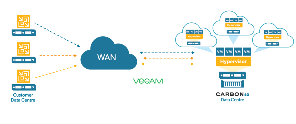 Carbon60 Diagram DR-as-a-Service (BaaS) with Veeam